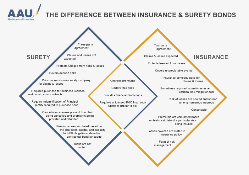 Insurance-vs-Bonds_Venn-Diagram_01