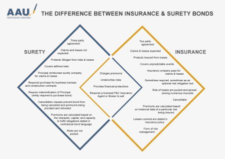 Insurance-vs-Bonds_Venn-Diagram_01